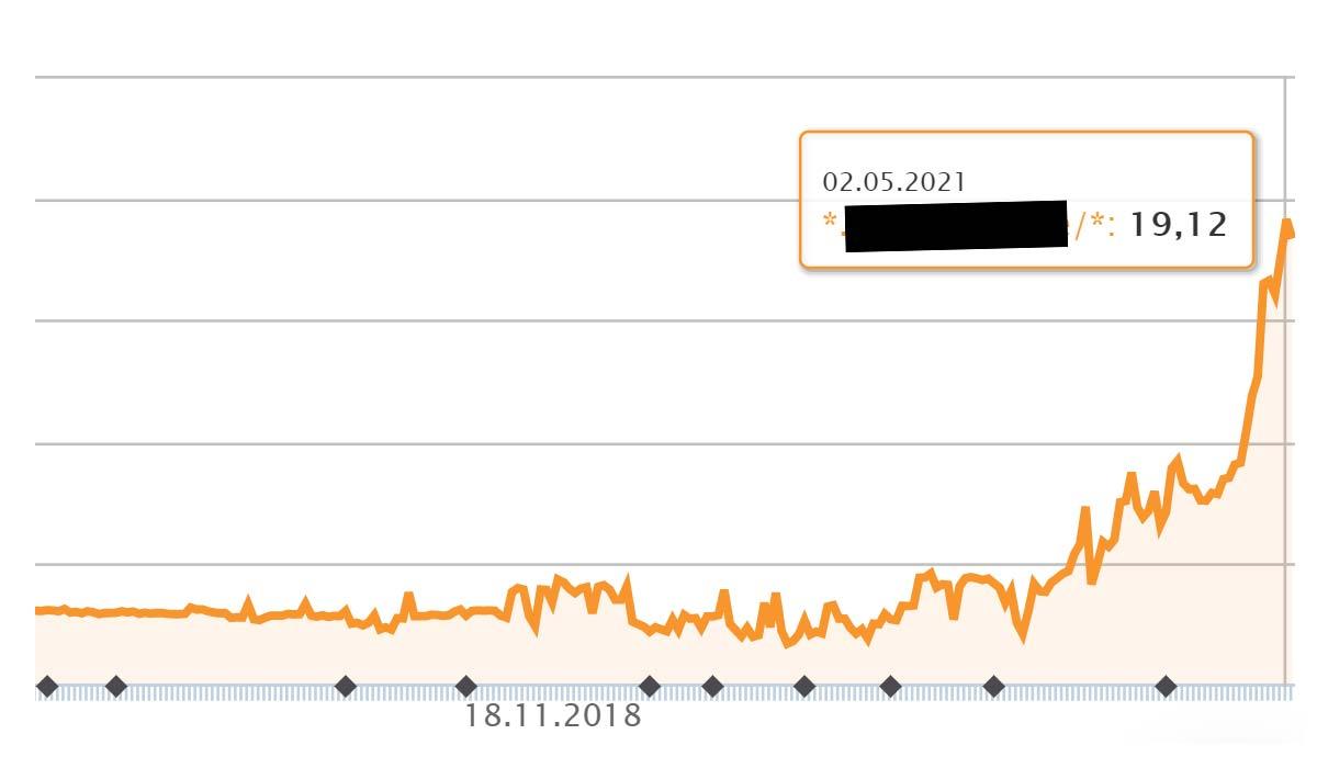 Przykład SEO 472 % wydajności: wzrost (ratingu) w ciągu 12 miesięcy - najlepsza praktyka e-commerce